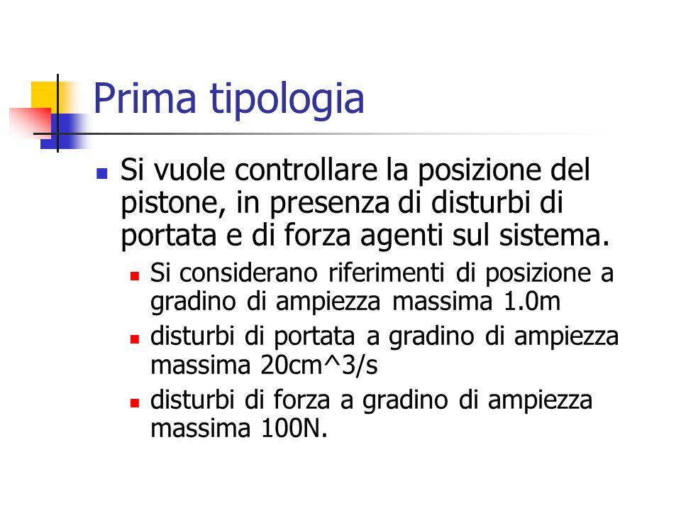 Prima tipologia Si vuole controllare la posizione del pistone, in presenza di disturbi di portata e di forza agenti sul sistema.