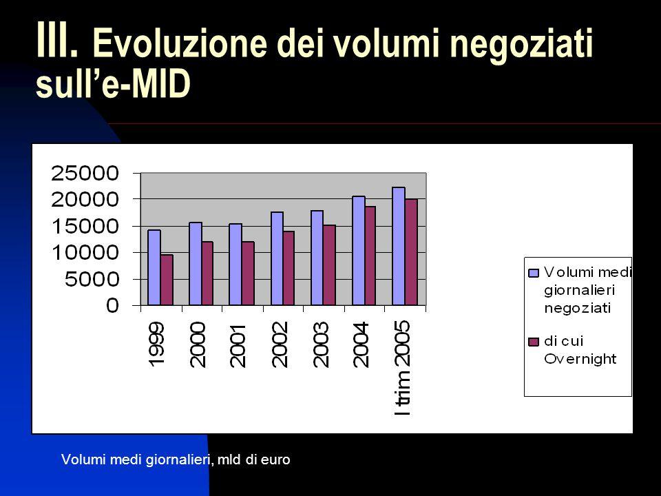 III. Evoluzione dei volumi negoziati sull'e-MID