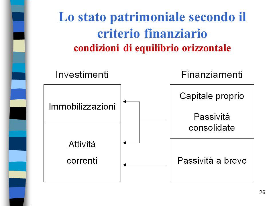 Lo stato patrimoniale secondo il criterio finanziario condizioni di equilibrio orizzontale