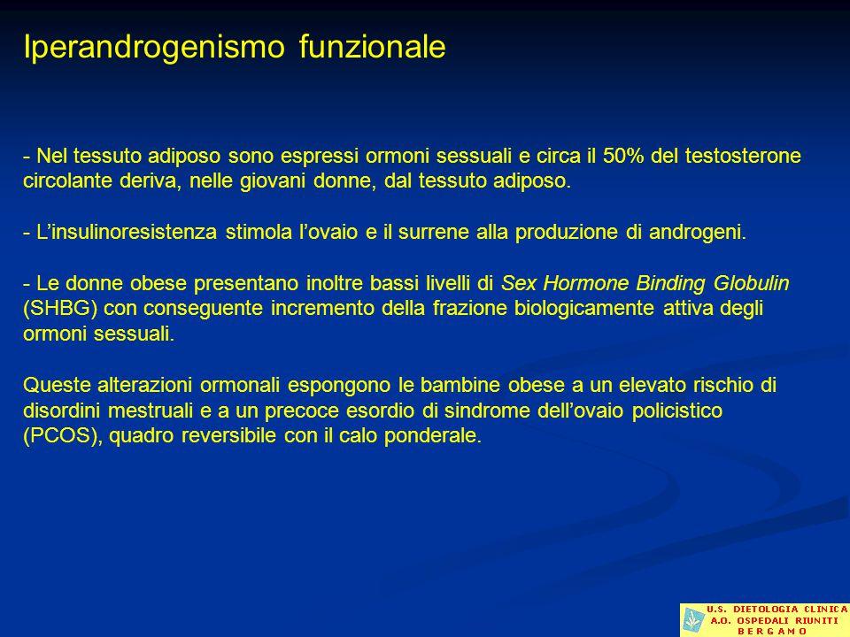 Iperandrogenismo funzionale