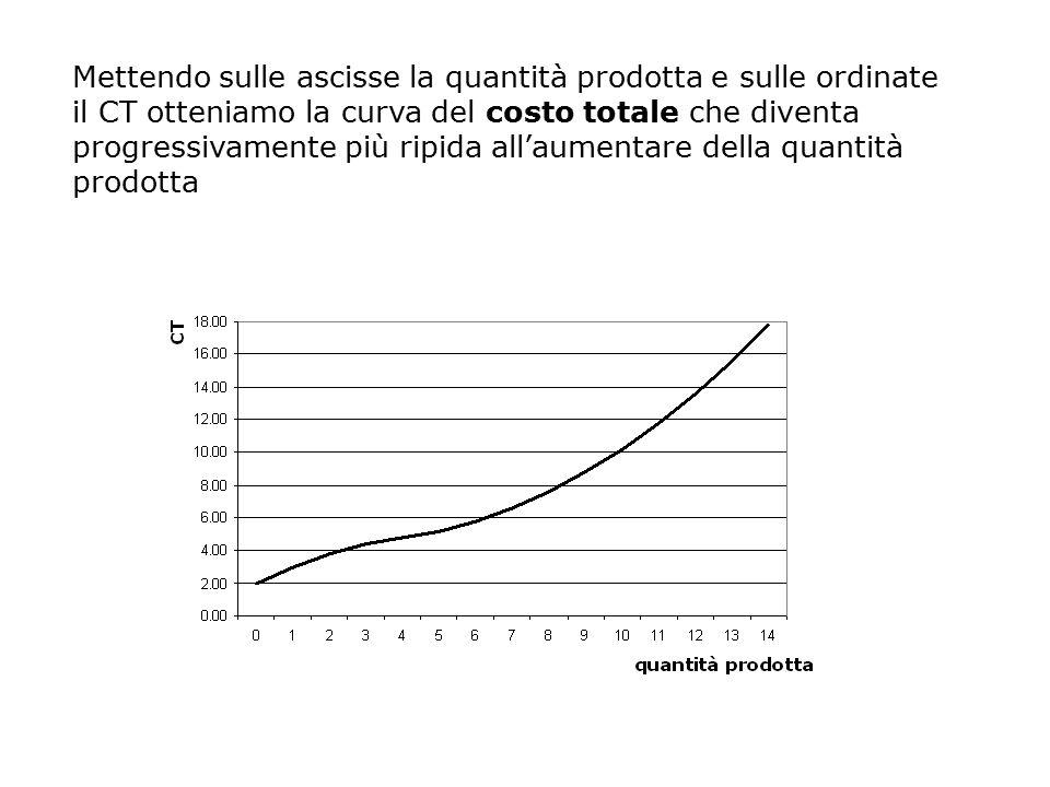 Mettendo sulle ascisse la quantità prodotta e sulle ordinate il CT otteniamo la curva del costo totale che diventa progressivamente più ripida all'aumentare della quantità prodotta