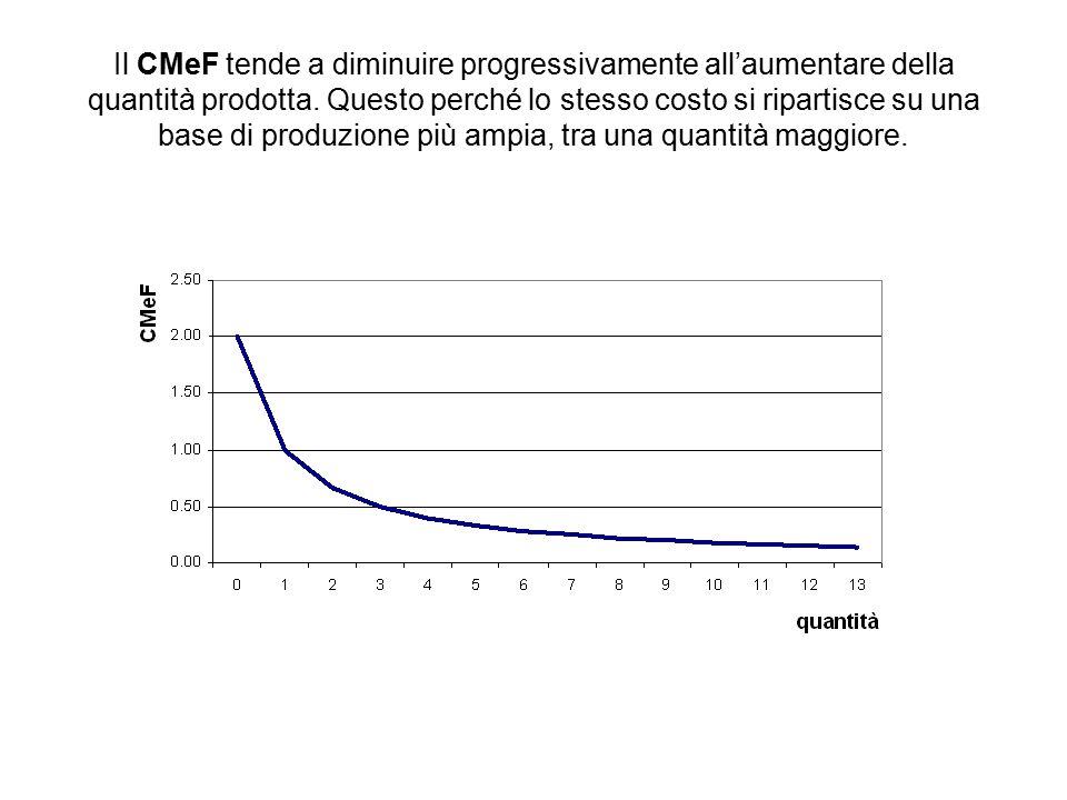 Il CMeF tende a diminuire progressivamente all'aumentare della quantità prodotta.