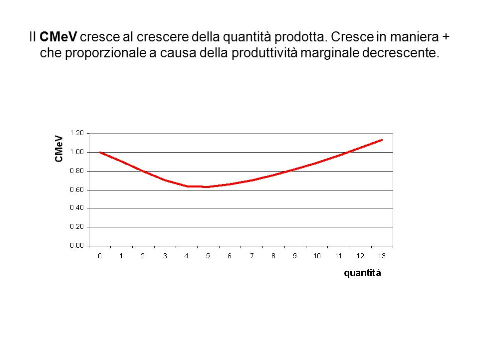 Il CMeV cresce al crescere della quantità prodotta