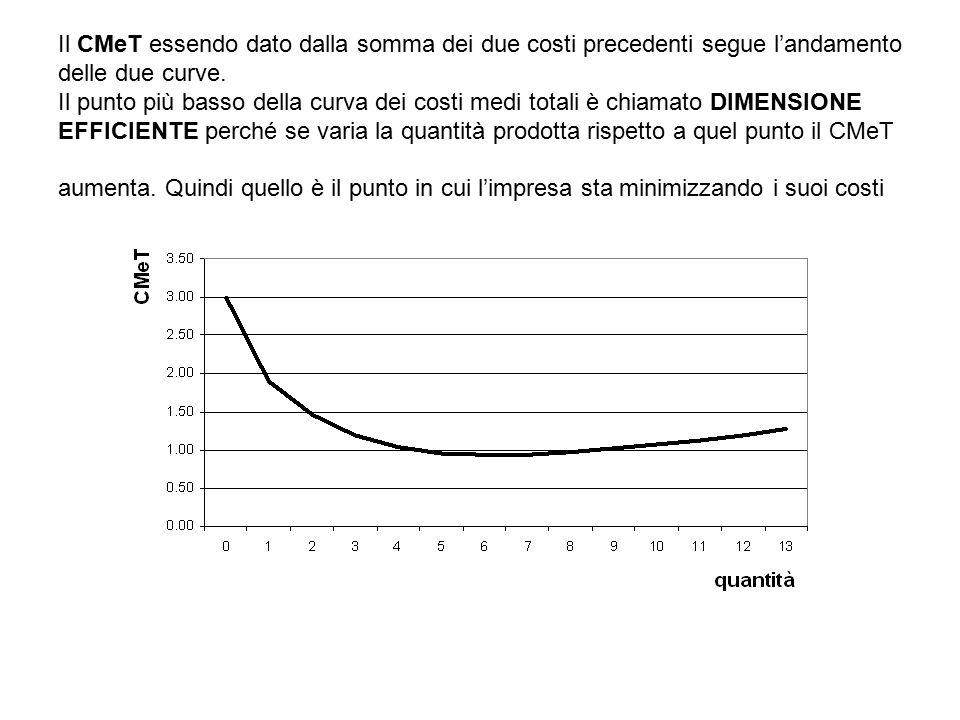 Il CMeT essendo dato dalla somma dei due costi precedenti segue l'andamento delle due curve.