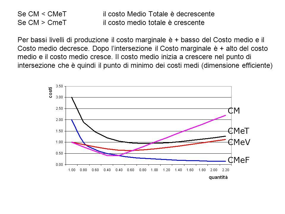 Se CM < CMeT. il costo Medio Totale è decrescente Se CM > CmeT