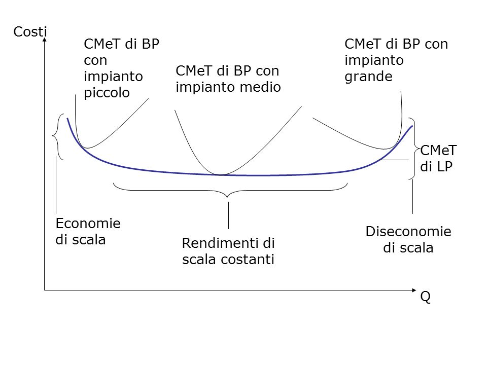 Rendimenti di scala costanti