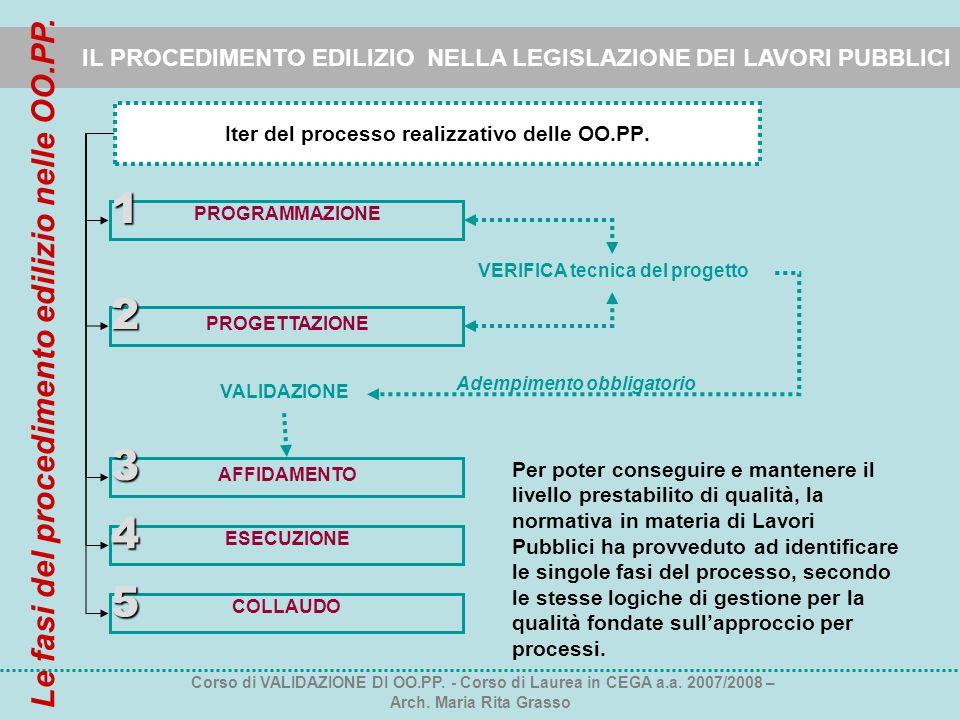 Iter del processo realizzativo delle OO.PP.