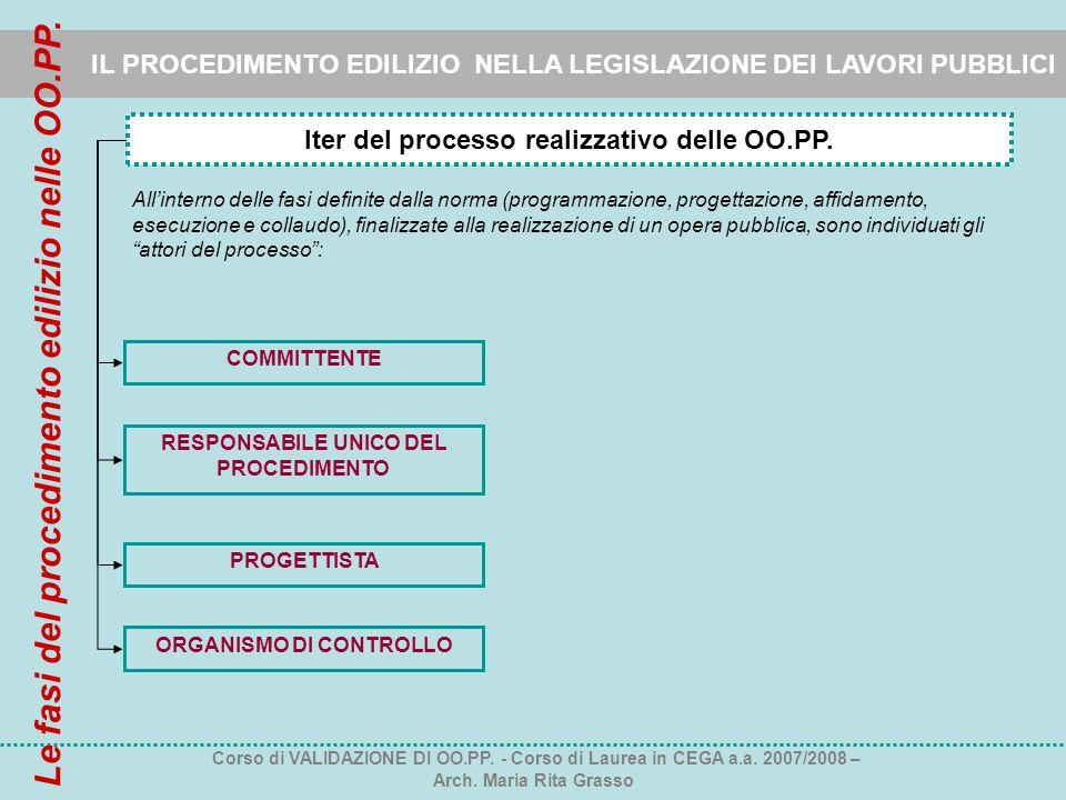 Le fasi del procedimento edilizio nelle OO.PP.
