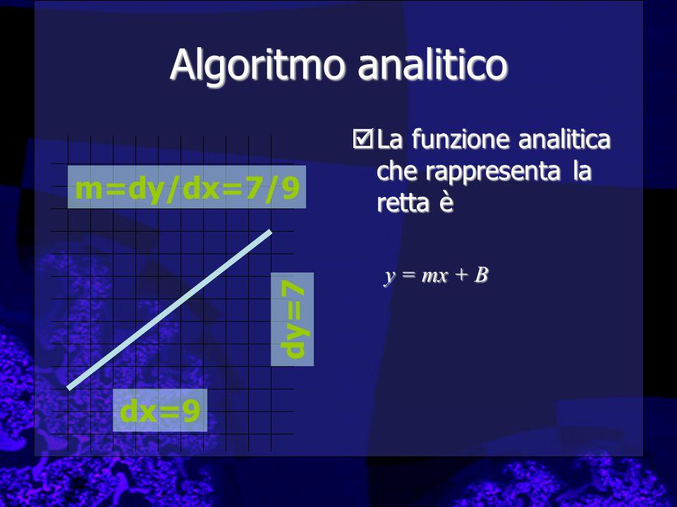 Algoritmo analitico m=dy/dx=7/9 dy=7 dx=9