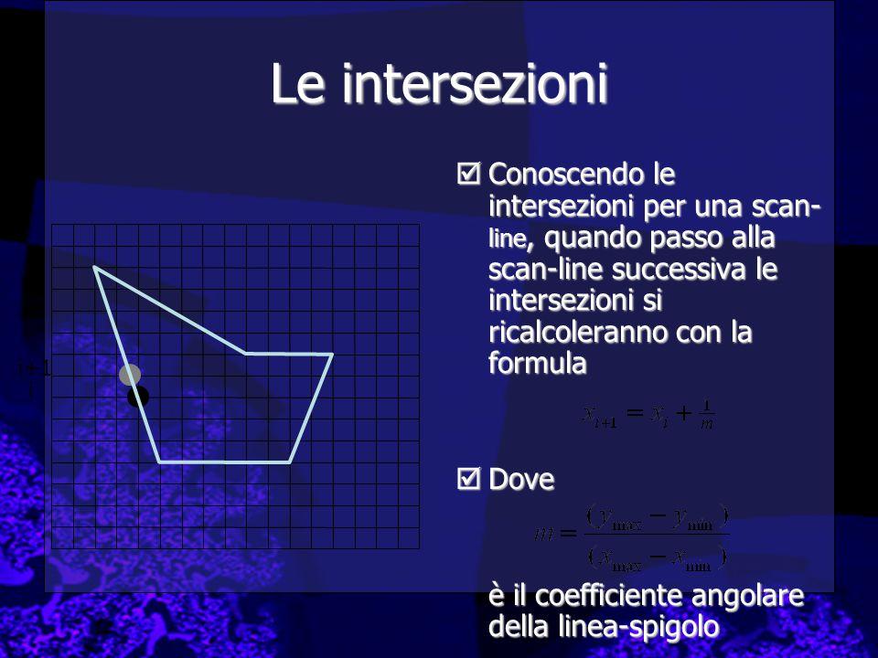 Le intersezioni Conoscendo le intersezioni per una scan-line, quando passo alla scan-line successiva le intersezioni si ricalcoleranno con la formula.