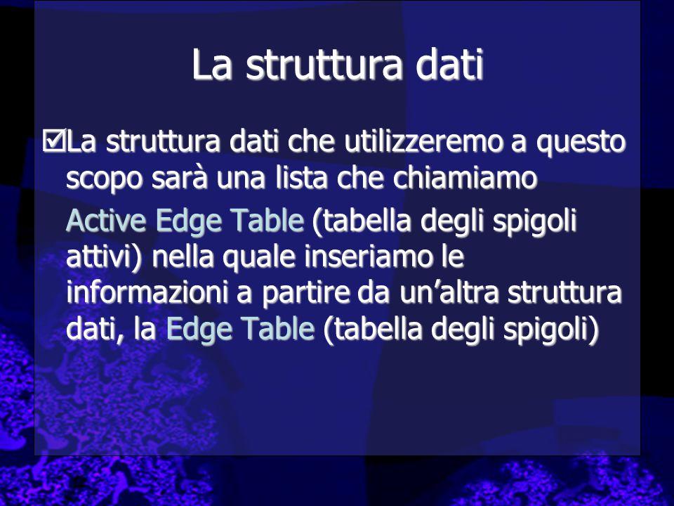 La struttura dati La struttura dati che utilizzeremo a questo scopo sarà una lista che chiamiamo.