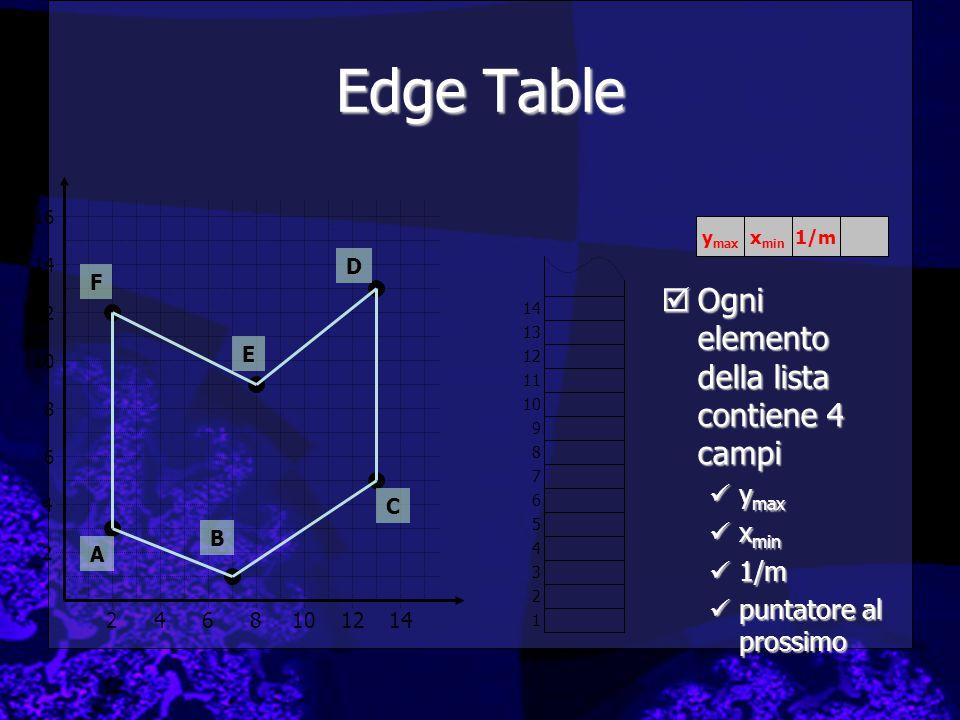Edge Table Ogni elemento della lista contiene 4 campi ymax xmin 1/m