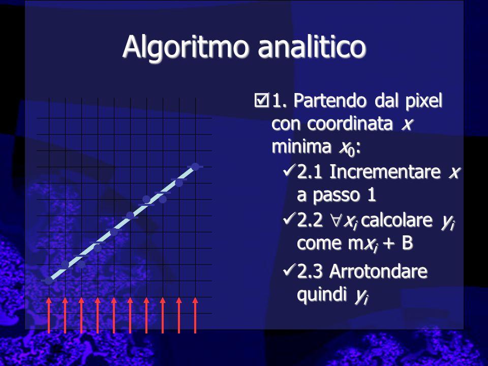 Algoritmo analitico 1. Partendo dal pixel con coordinata x minima x0: