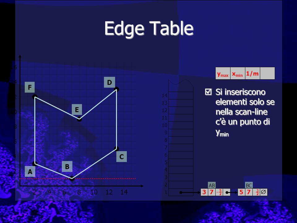 Edge Table 16. ymax. xmin. 1/m. 14. D. F. Si inseriscono elementi solo se nella scan-line c'è un punto di ymin.