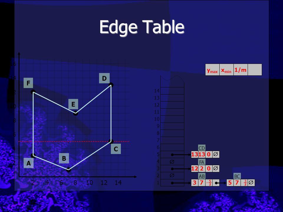 Edge Table D F E C B A 2 4 6 8 10 12 14 16 ymax xmin 1/m 14 12 10 8 6