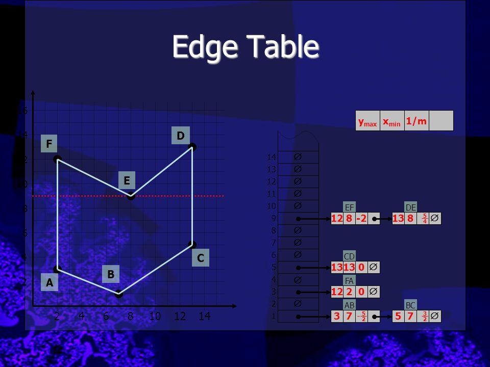 Edge Table D F E C B A 2 4 6 8 10 12 14 16 ymax xmin 1/m 14 12   10