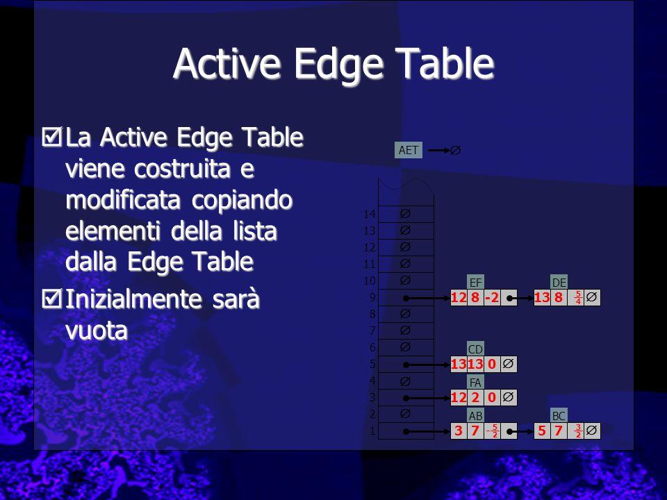 Active Edge Table La Active Edge Table viene costruita e modificata copiando elementi della lista dalla Edge Table.