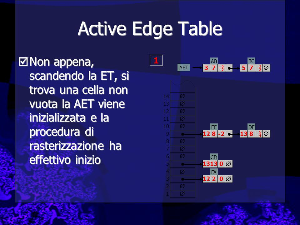 Active Edge Table