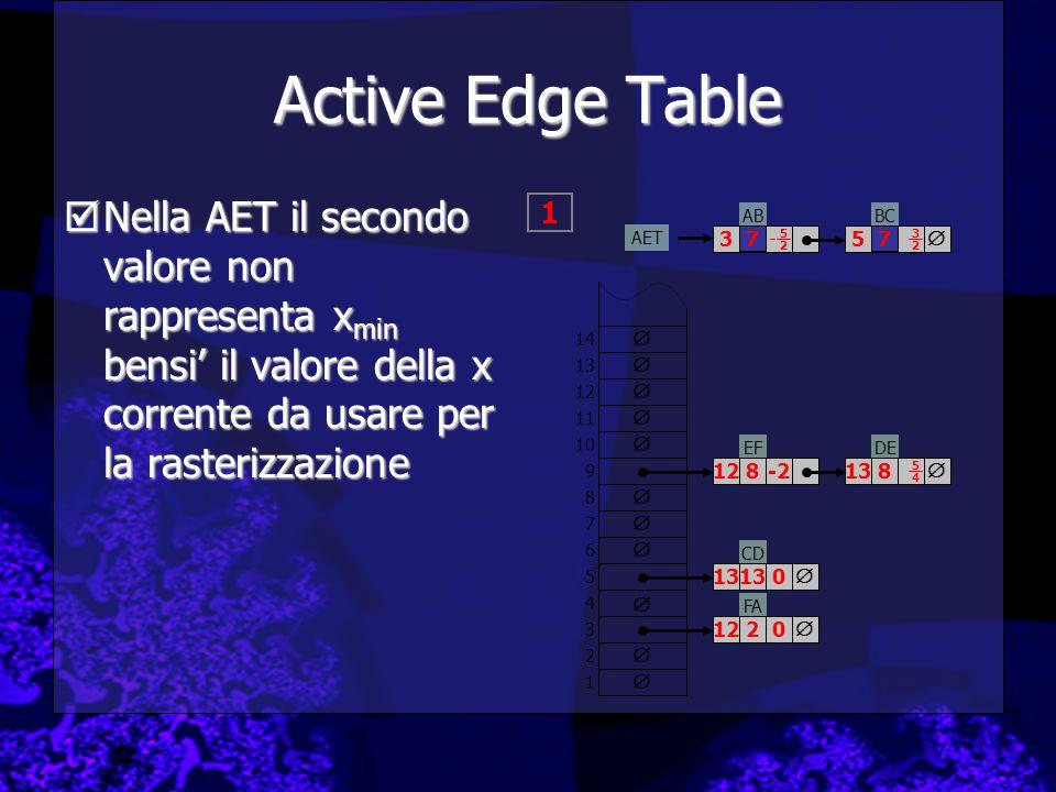 Active Edge Table Nella AET il secondo valore non rappresenta xmin bensi' il valore della x corrente da usare per la rasterizzazione.