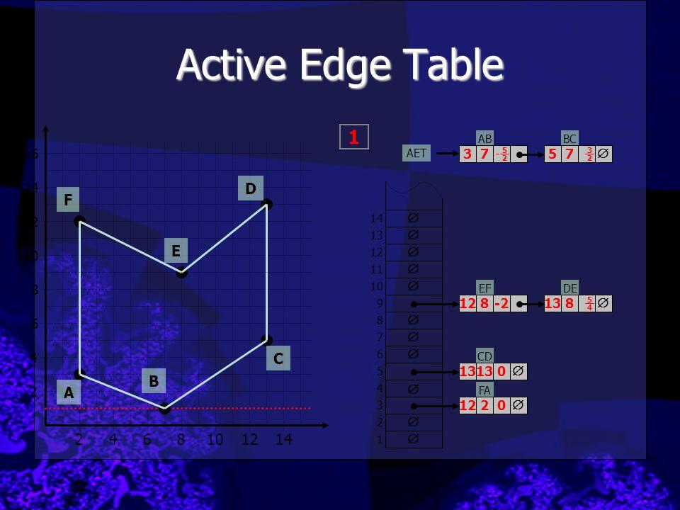Active Edge Table 1 D F E C B A 2 4 6 8 10 12 14 16 3 7 5 7  14 12 
