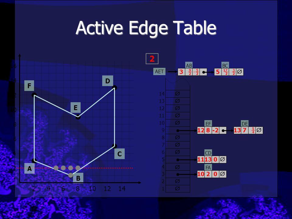 Active Edge Table 2 D F E C A B 2 4 6 8 10 12 14 16 3 5  14 12   10