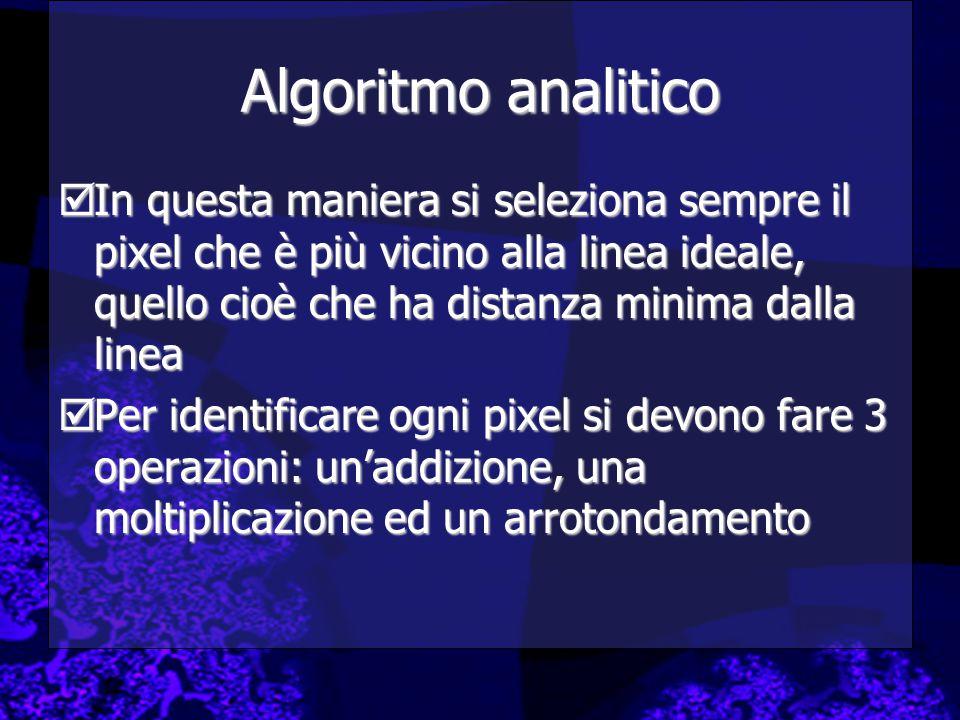 Algoritmo analitico In questa maniera si seleziona sempre il pixel che è più vicino alla linea ideale, quello cioè che ha distanza minima dalla linea.