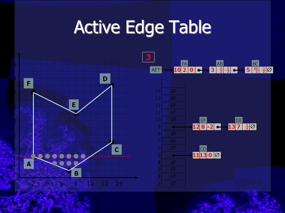 Active Edge Table 3 D F E C A B 2 4 6 8 10 12 14 16 10 2 3 5  14 12 