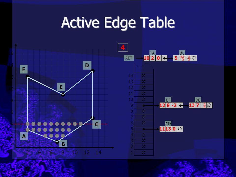 Active Edge Table 4 D F E C A B 2 4 6 8 10 12 14 16 10 2 5  14 12  