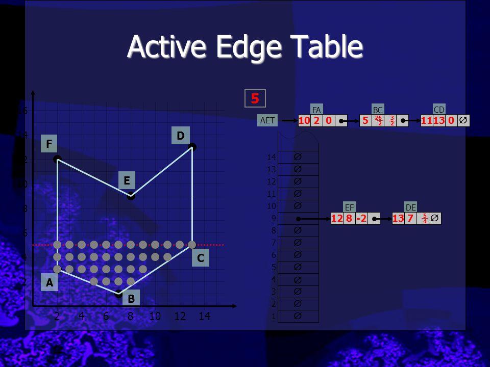 Active Edge Table 5 D F E C A B 2 4 6 8 10 12 14 16 10 2 5 11 13  14