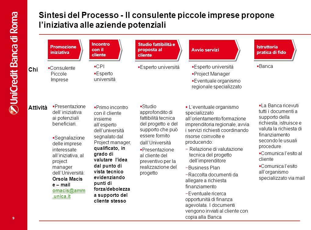 Sintesi del Processo - Il consulente piccole imprese propone l'iniziativa alle aziende potenziali