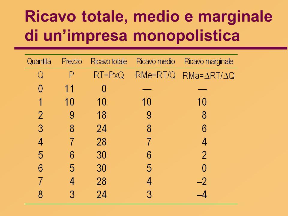 Ricavo totale, medio e marginale di un'impresa monopolistica