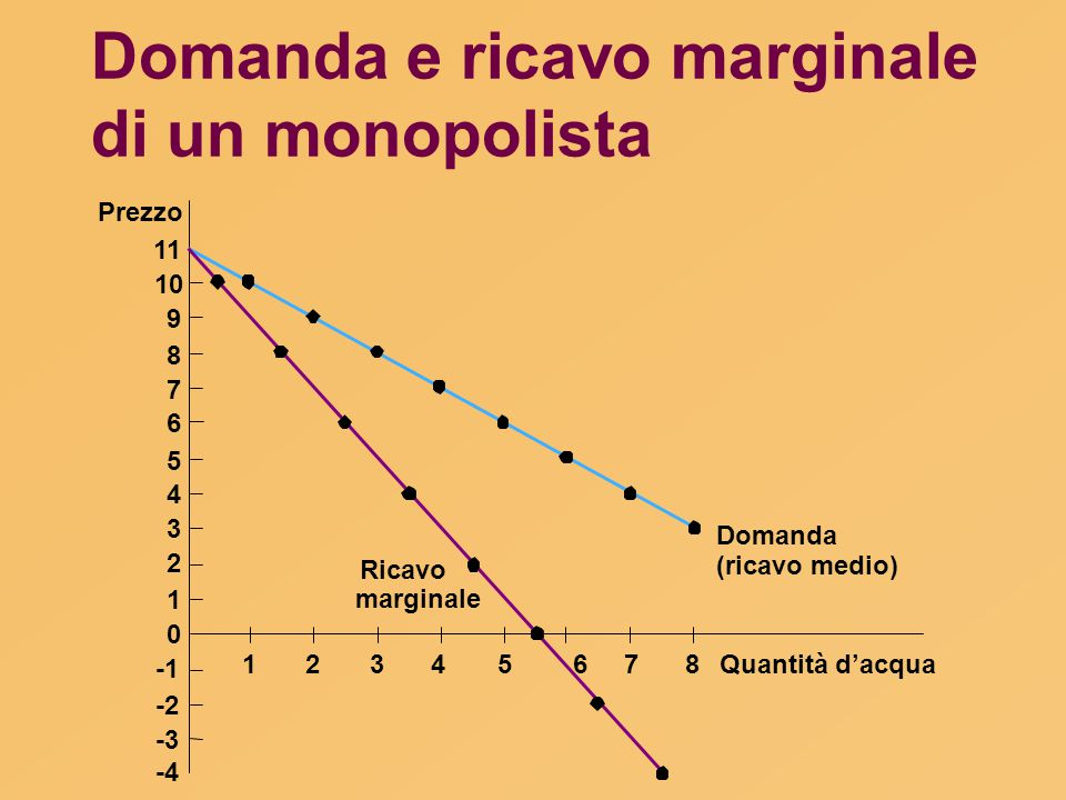 Domanda e ricavo marginale di un monopolista