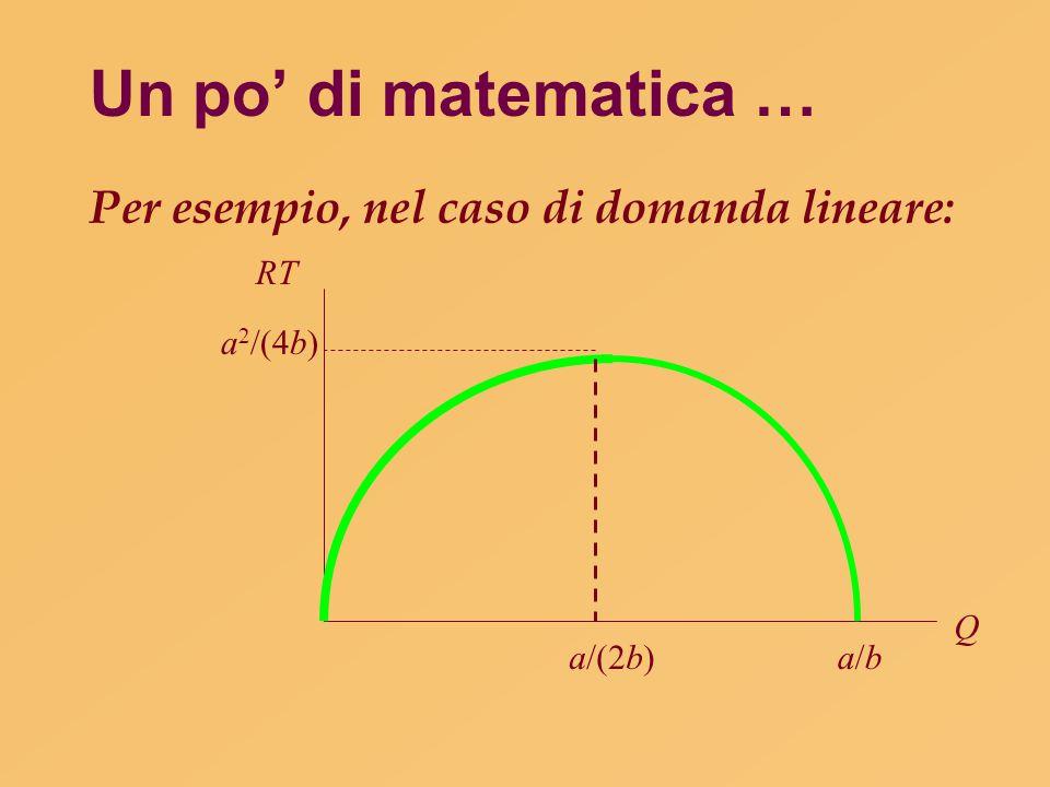 Un po' di matematica … Per esempio, nel caso di domanda lineare: RT