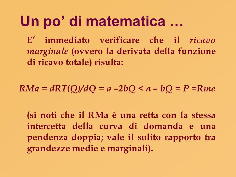 RMa = dRT(Q)/dQ = a –2bQ < a – bQ = P =Rme