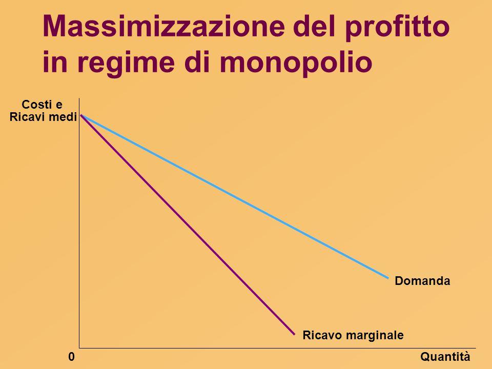 Massimizzazione del profitto in regime di monopolio