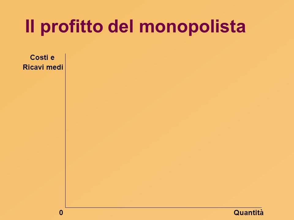 Il profitto del monopolista