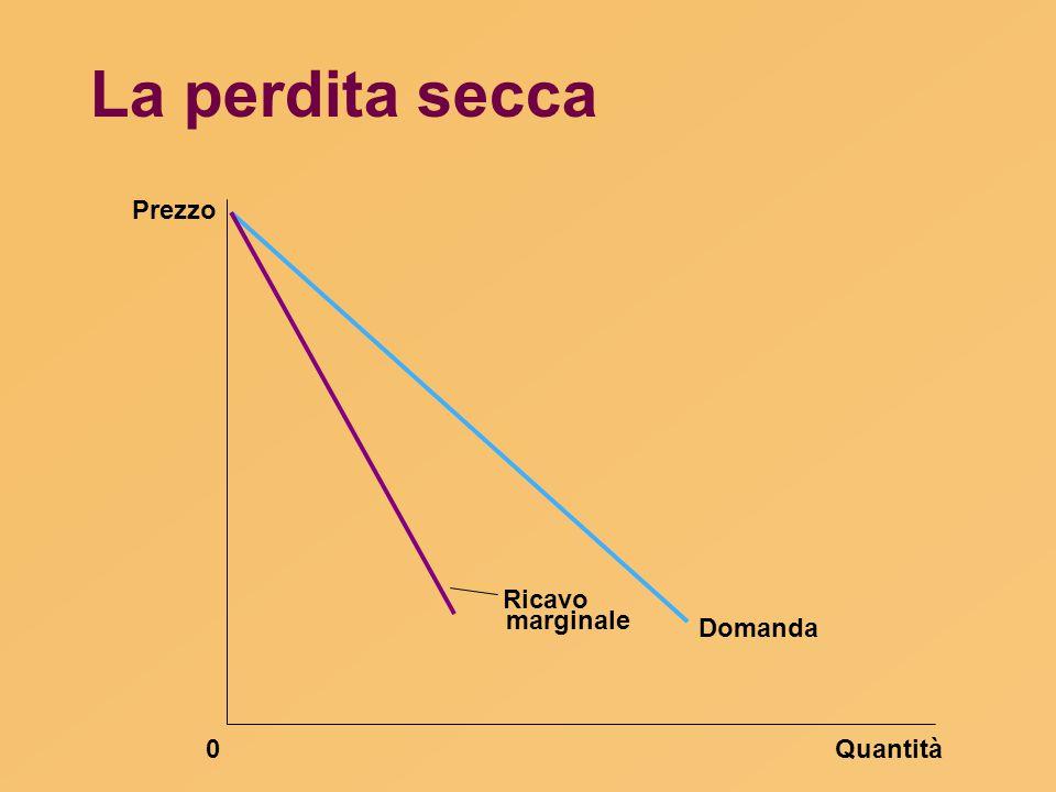 La perdita secca Prezzo Ricavo marginale Domanda Quantità 34 49 49 49