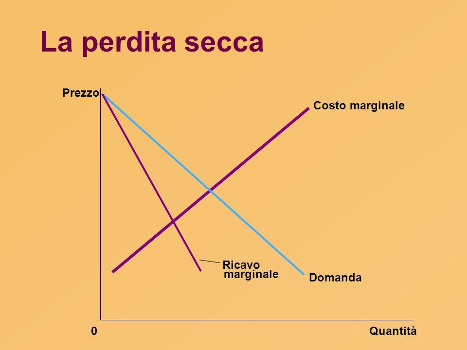 La perdita secca Prezzo Costo marginale Ricavo marginale Domanda