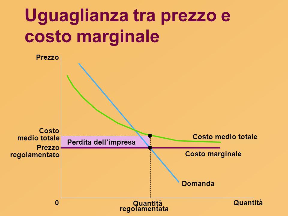 Uguaglianza tra prezzo e costo marginale