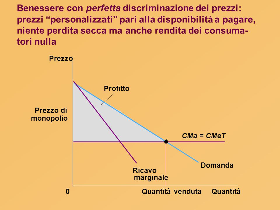 Benessere con perfetta discriminazione dei prezzi: prezzi personalizzati pari alla disponibilità a pagare, niente perdita secca ma anche rendita dei consuma-tori nulla