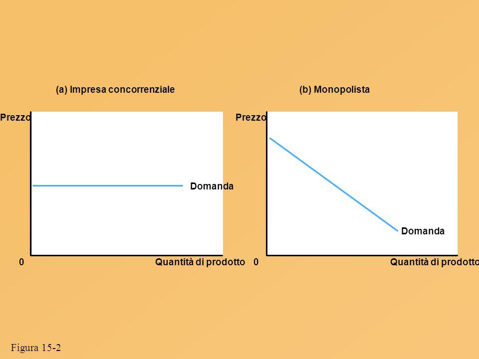Figura 15-2 (a) Impresa concorrenziale (b) Monopolista Prezzo Prezzo