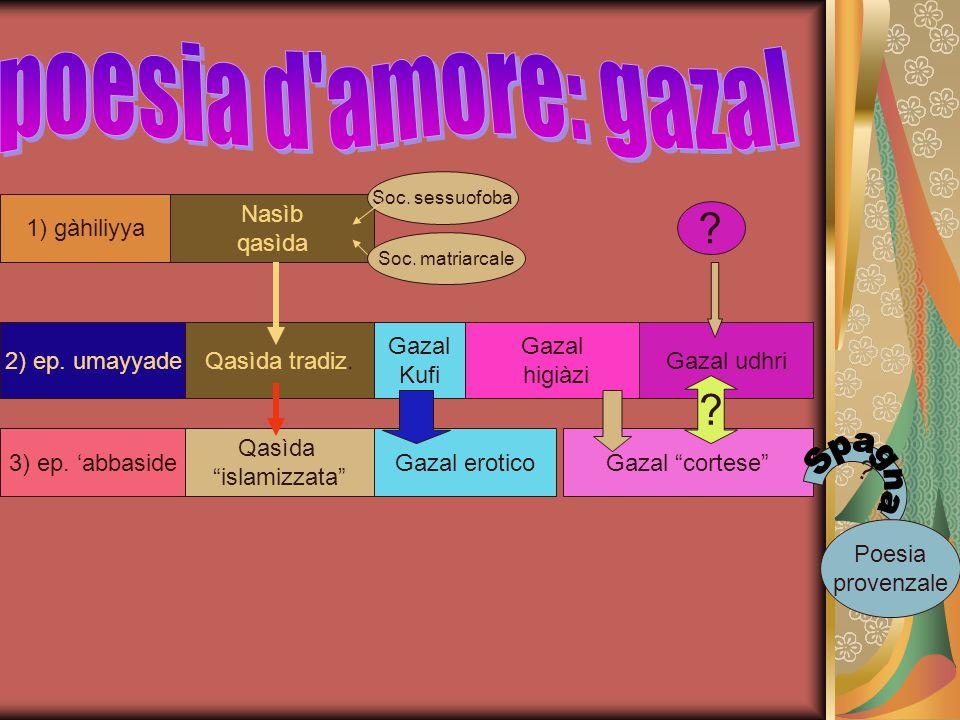 poesia d amore: gazal Spagna 1) gàhiliyya Nasìb qasìda