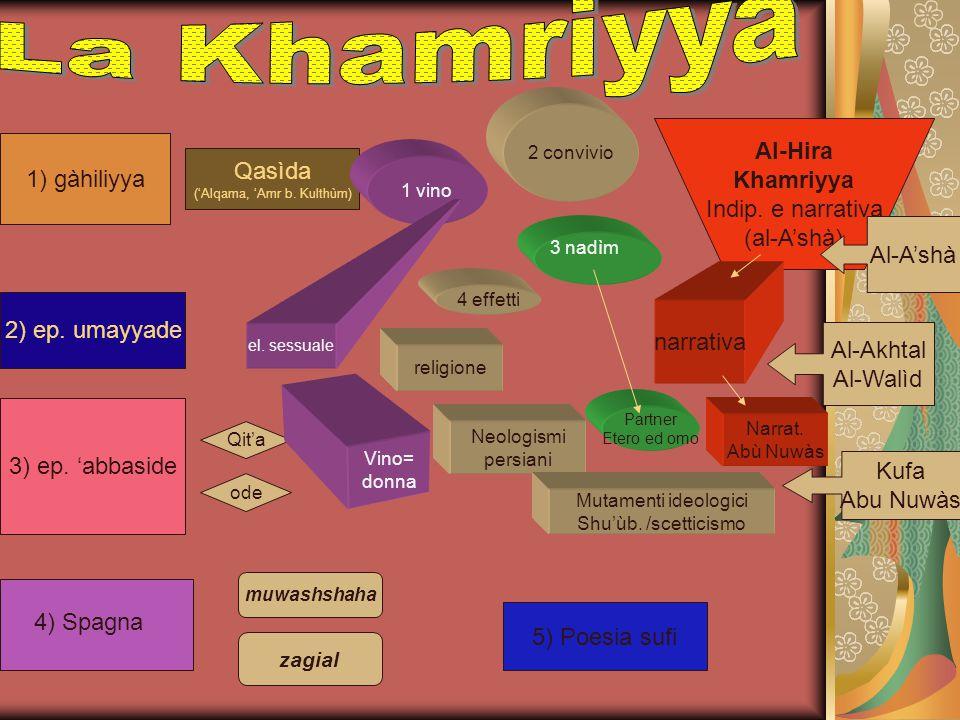 ('Alqama, 'Amr b. Kulthùm)