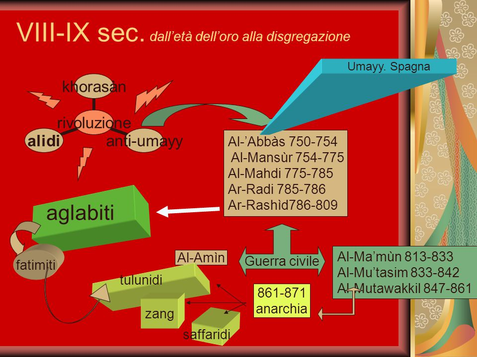 VIII-IX sec. dall'età dell'oro alla disgregazione