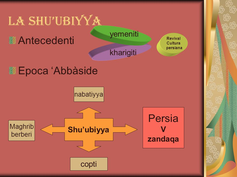 La shu'ubiyya Antecedenti Epoca 'Abbàside Persia yemeniti kharigiti