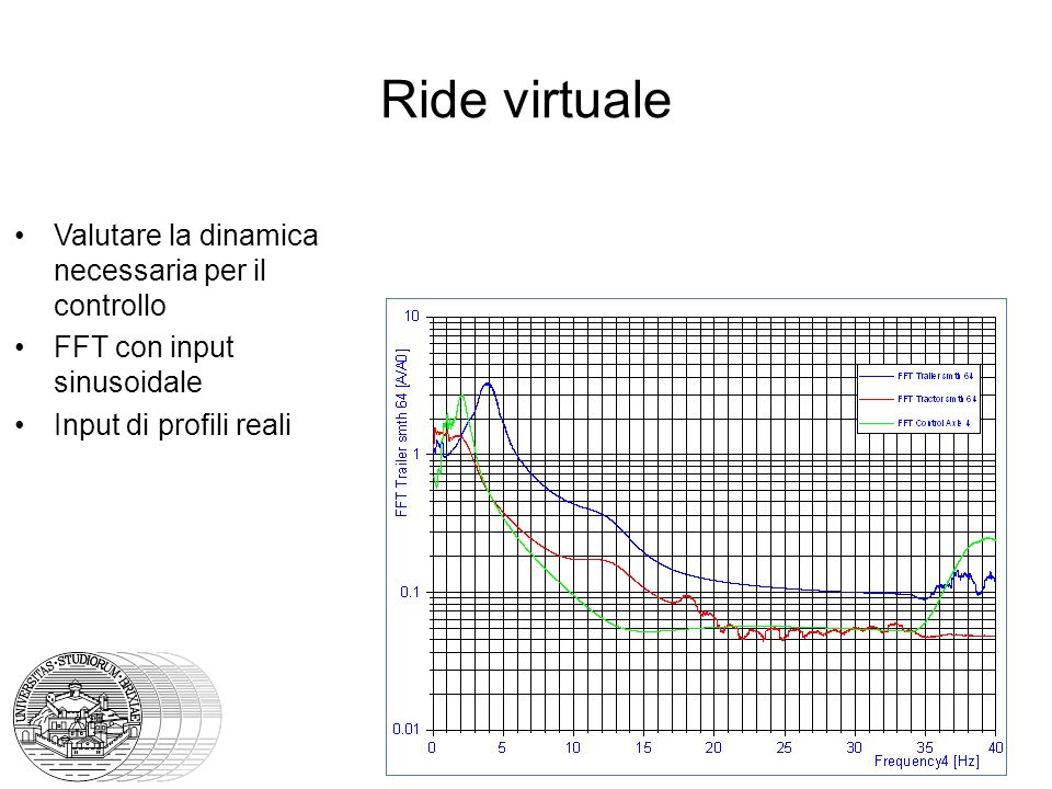 Ride virtuale Valutare la dinamica necessaria per il controllo