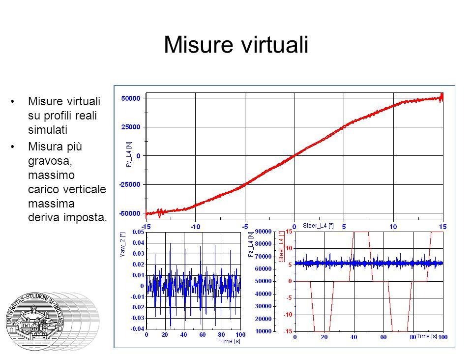 Misure virtuali Misure virtuali su profili reali simulati