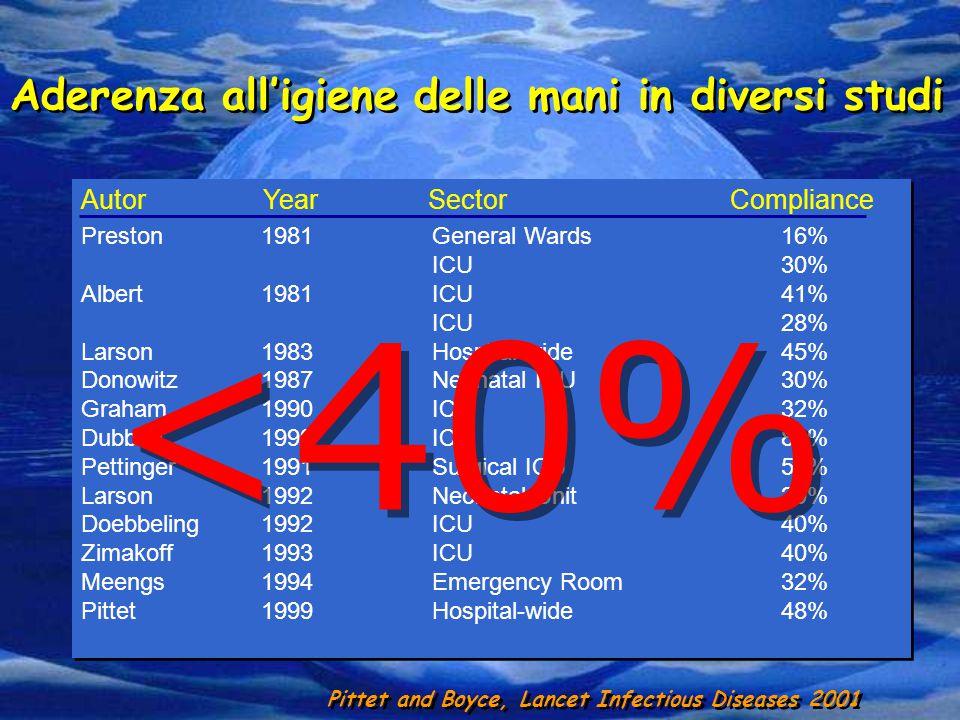 <40% Aderenza all'igiene delle mani in diversi studi