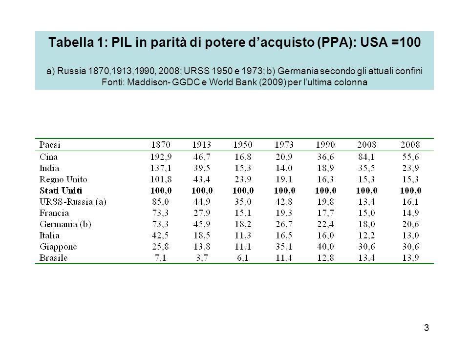 Tabella 1: PIL in parità di potere d'acquisto (PPA): USA =100 a) Russia 1870,1913,1990, 2008; URSS 1950 e 1973; b) Germania secondo gli attuali confini Fonti: Maddison- GGDC e World Bank (2009) per l'ultima colonna