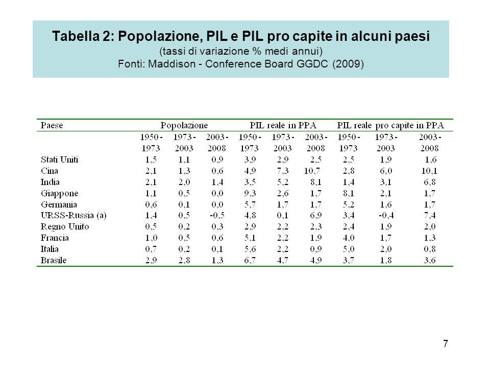 Tabella 2: Popolazione, PIL e PIL pro capite in alcuni paesi (tassi di variazione % medi annui) Fonti: Maddison - Conference Board GGDC (2009)